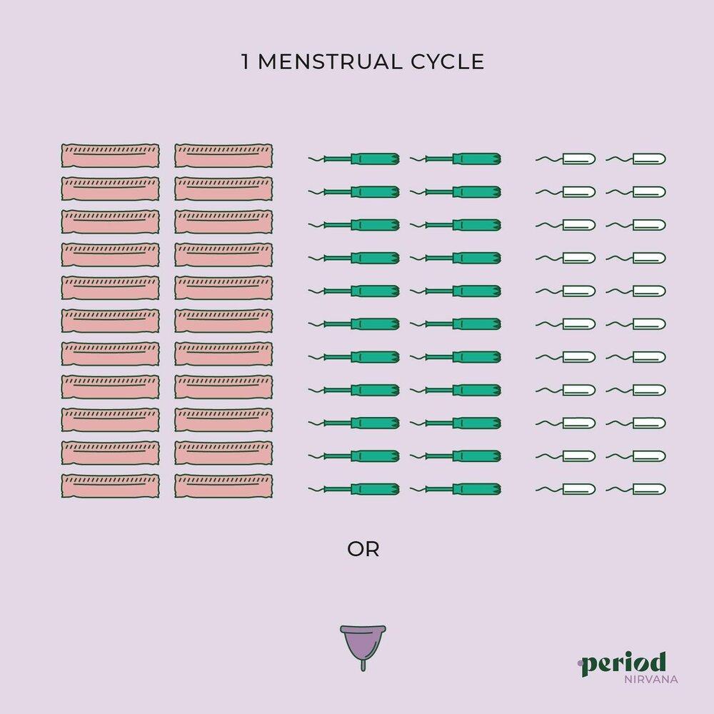 period waste
